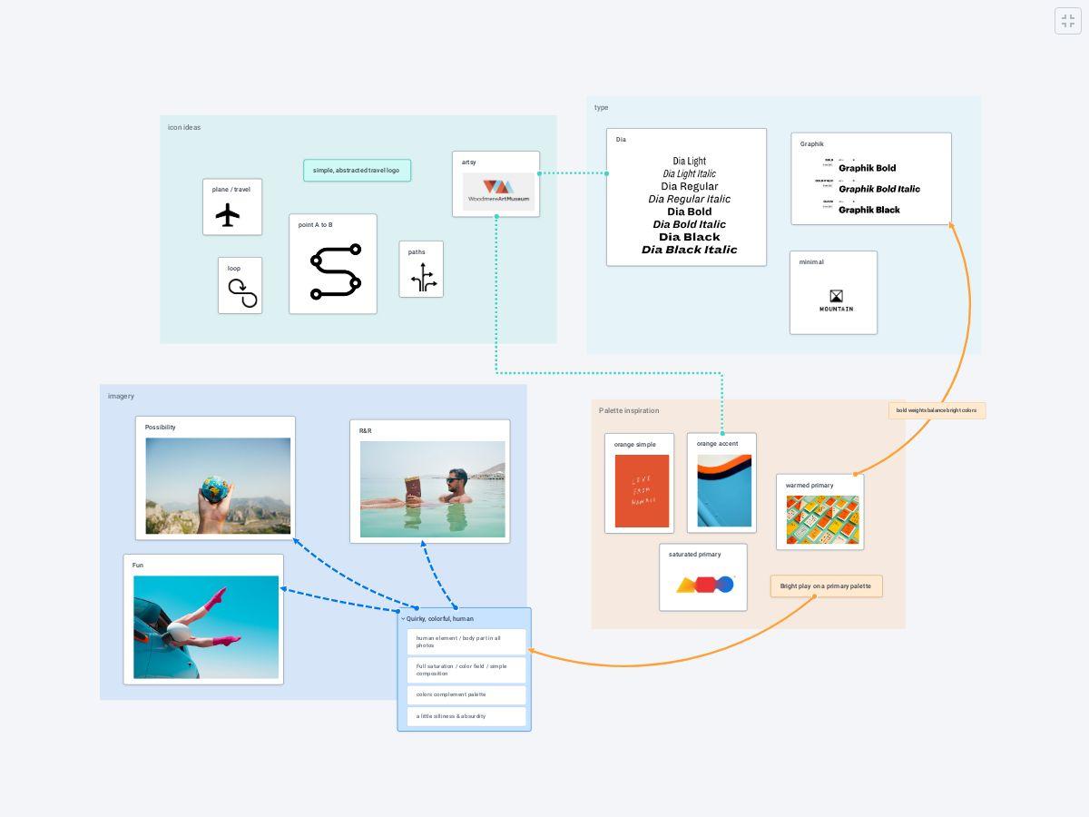 Travel company branding brainstorm - Plectica