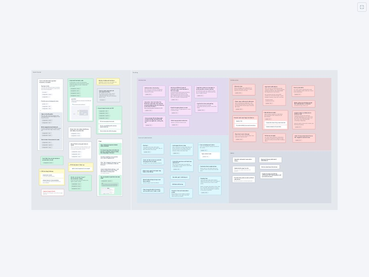 Backlog and Sprint Planning - Plectica Map