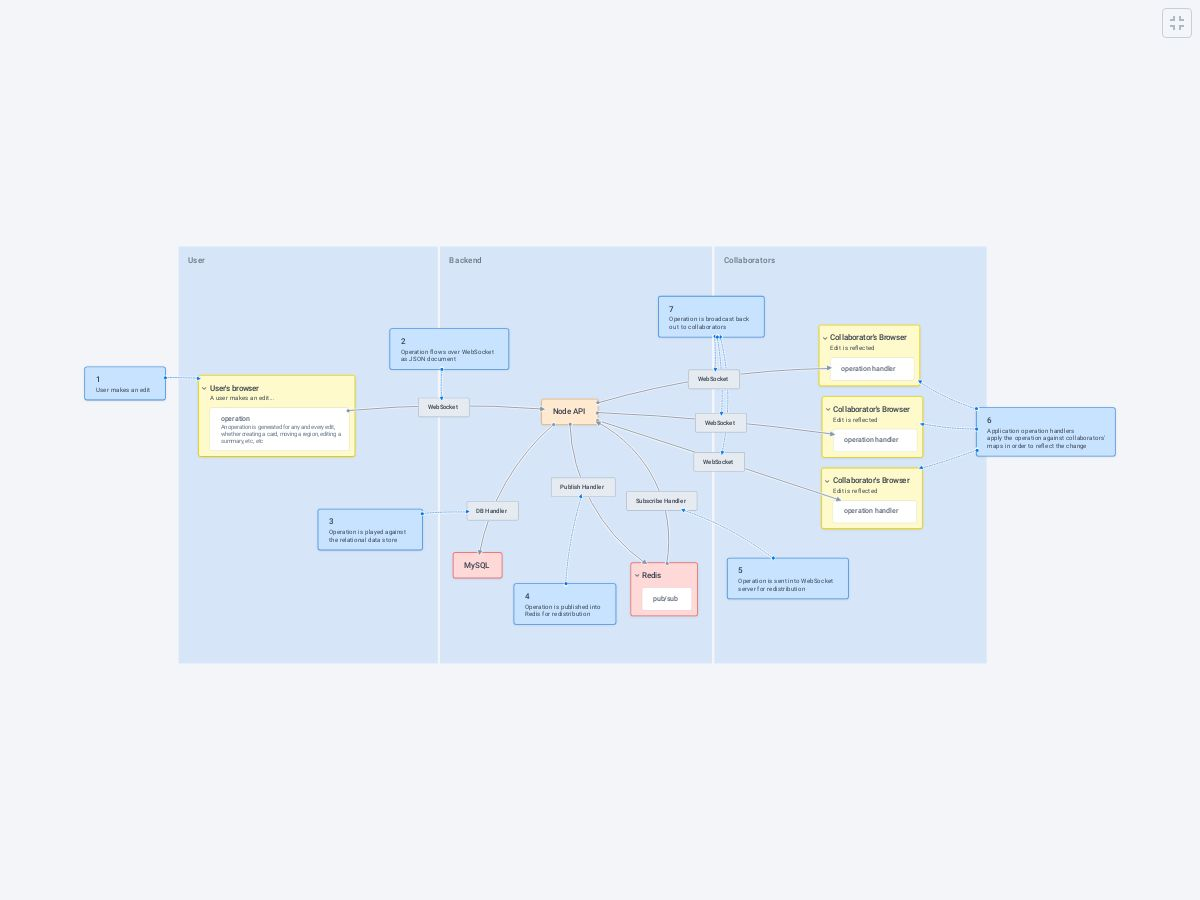 Data Flow - Plectica Map