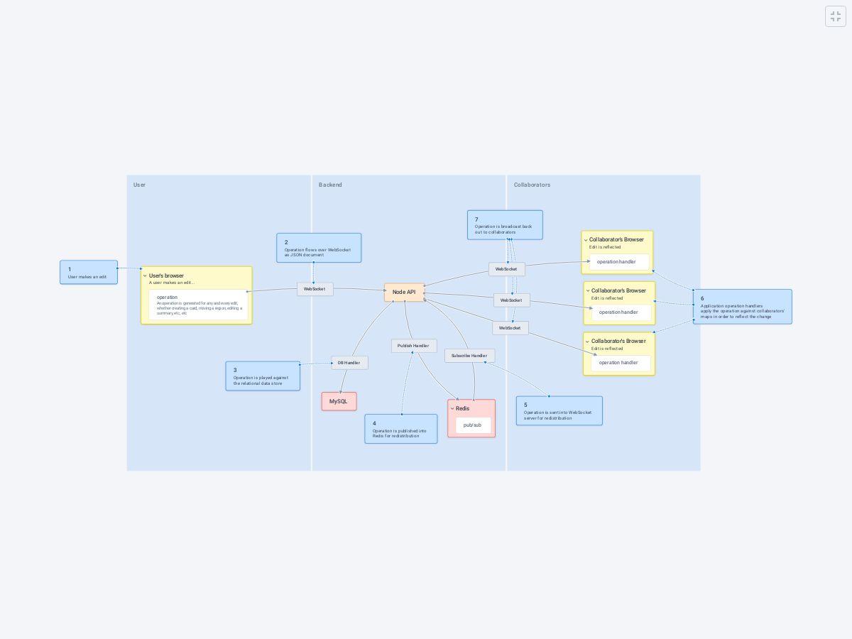 Data Flow - Plectica Map