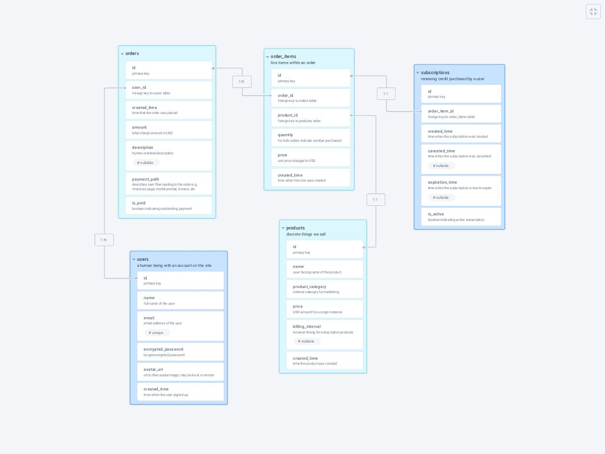 Database Schema Design - Plectica Map