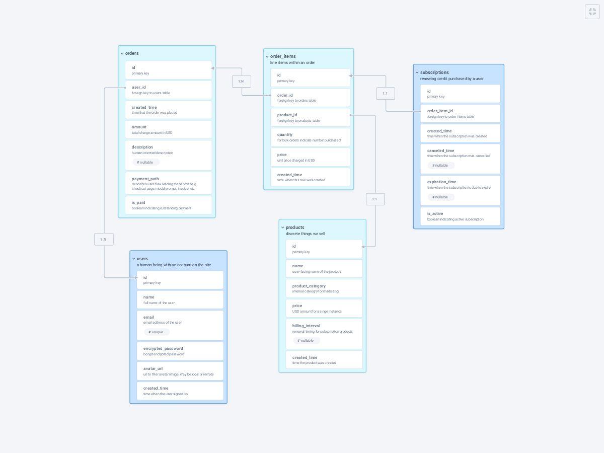 Database Schema Design - Plectica Map